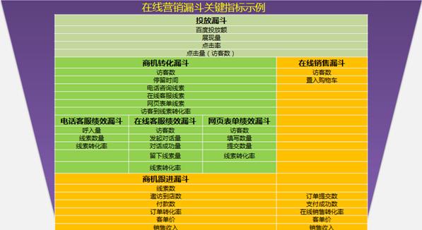 营销技巧:创建高转化率的着陆页面-郑州网站建设
