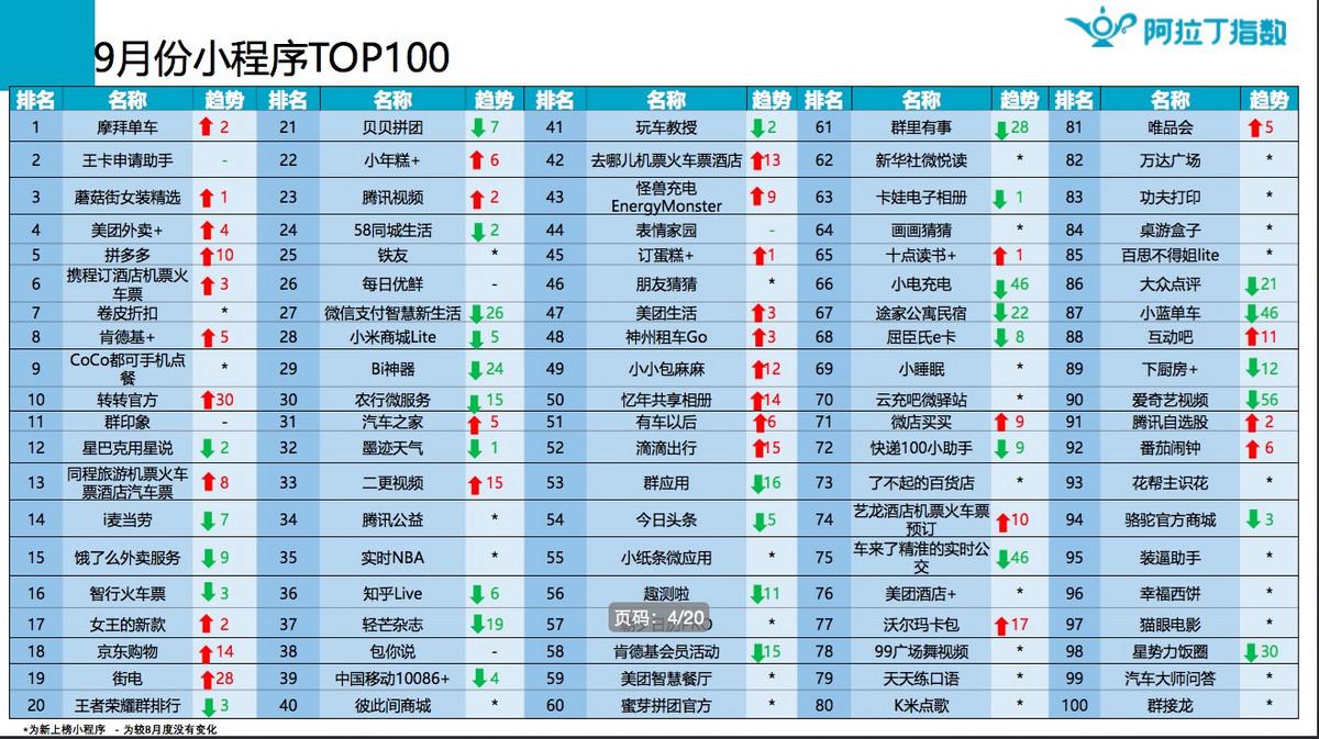 阿拉丁:2017年9月微信小程序榜单